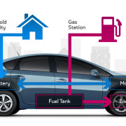 hybrid-cars-article-rovotel